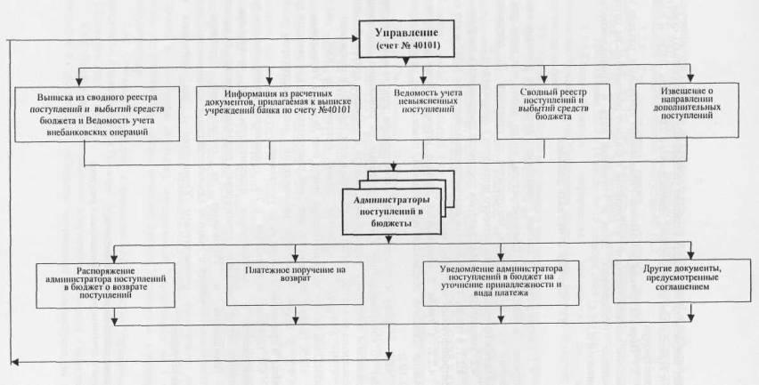 Схема документооборота между
