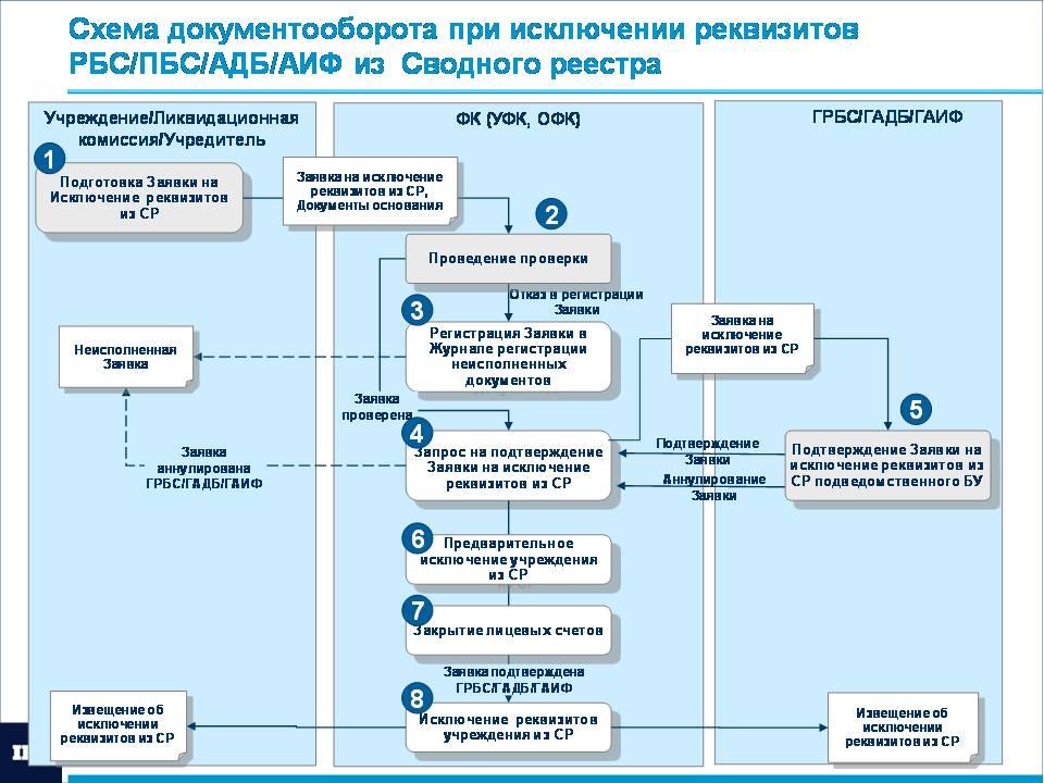 Инструкция По Организации Документооборота На Предприятии